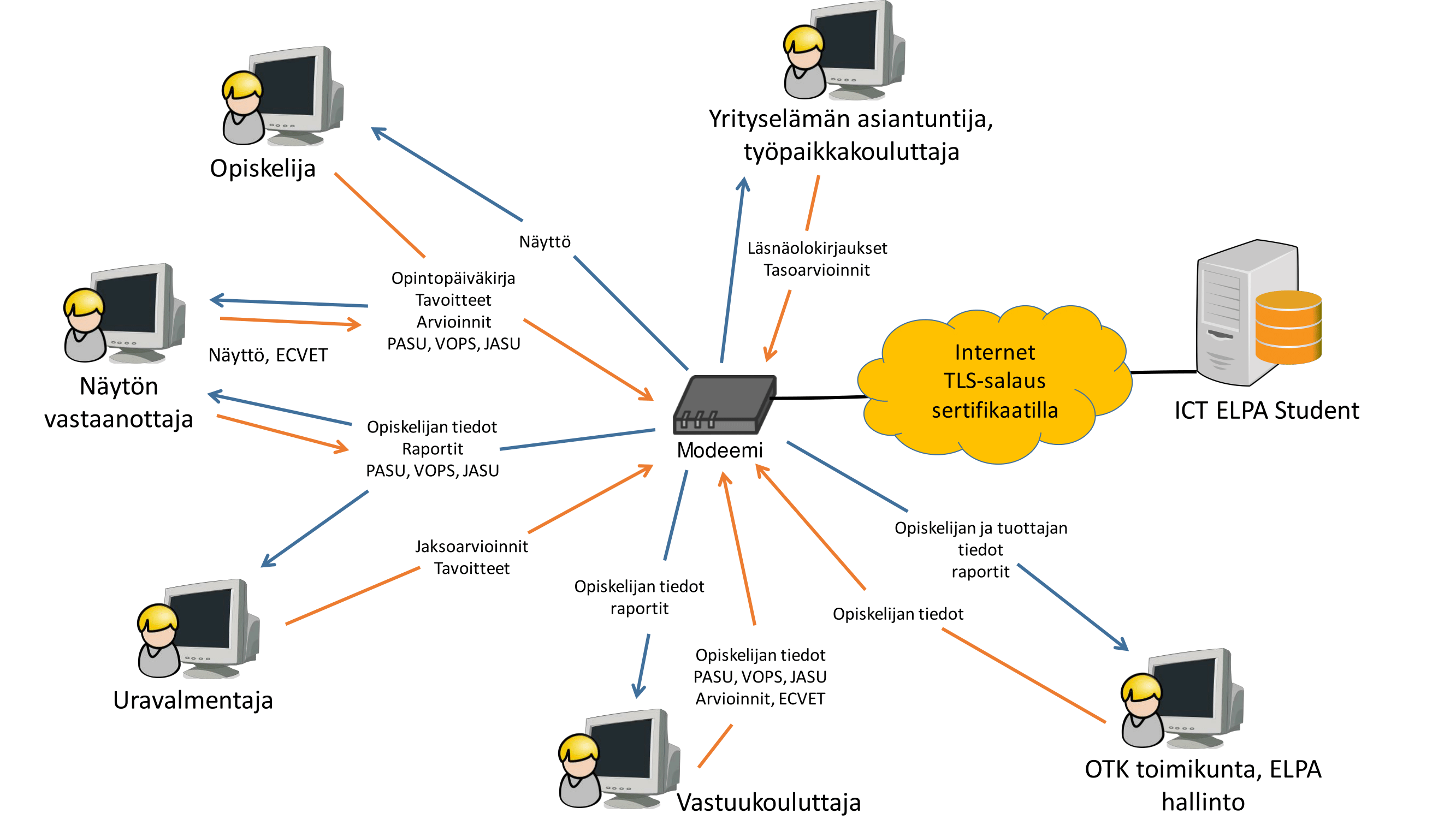 ictelpastudent-1